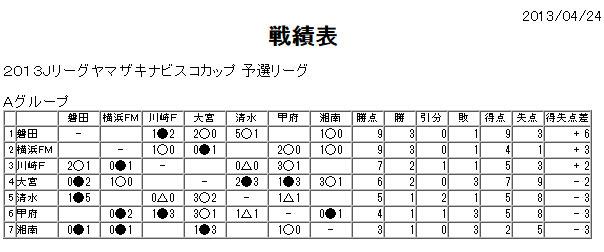 20130512-nabisco-senseki