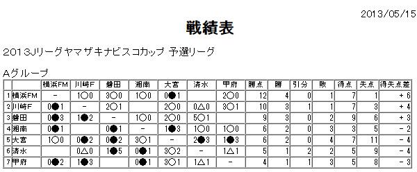 20130521-nabisco-cup-sensekihyo