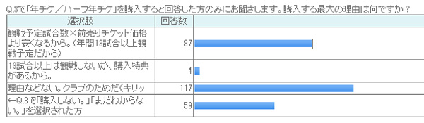 20131027-season-ticket-survey-05