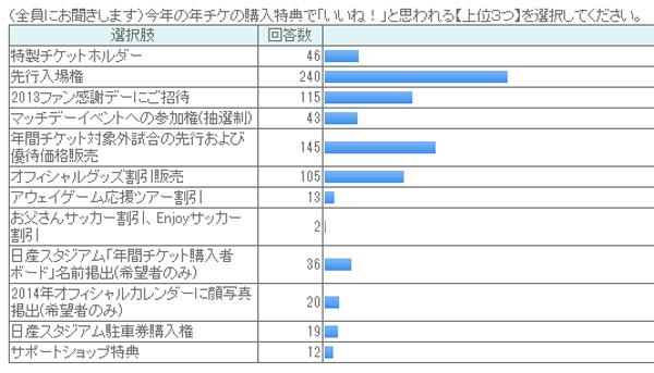 20131027-season-ticket-survey-07