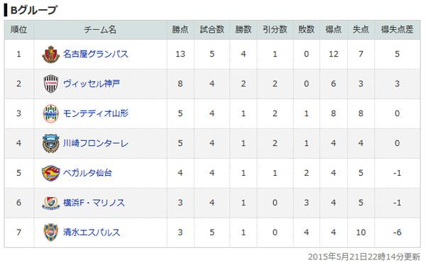 memo-20150527-vs-kawasaki-01