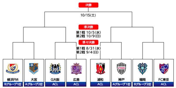 横浜はスーツに白いスリッポンがデフォ!「YBCルヴァンカップ」ノックアウトステージ オープンドローまとめ