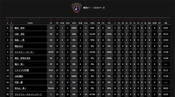 3.11横浜F・マリノス×横浜ビー・コルセアーズコラボゲーム開催! マリサポでも分かる、バスケの「スタッツ」の読み方