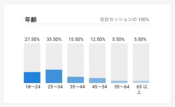 こけまり読者の60%が34歳以下?久しぶりにブログのアクセス解析をしてみた。