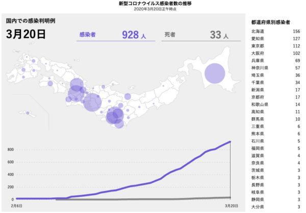 新型コロナウイルス感染症による横浜F・マリノス関連の影響まとめ(2020/3/12〜2020/3/20)