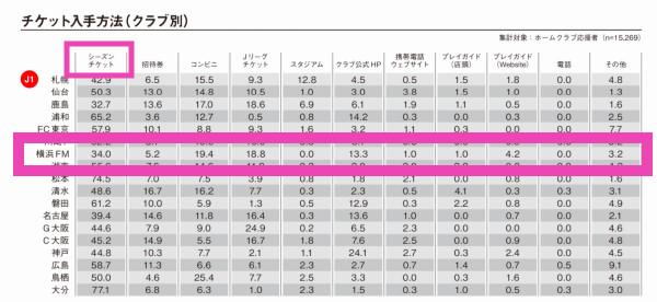 横浜F・マリノスの2021年間チケット(ネンチケ)の販売状況を勝手に試算してみる(前編)